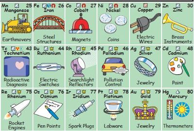 Images of Chemical Elements of Periodic Table | Dyslexia Untied