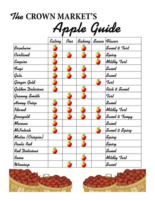 Love this chart for apples!   Sweet tarts, Food, Apple recipes