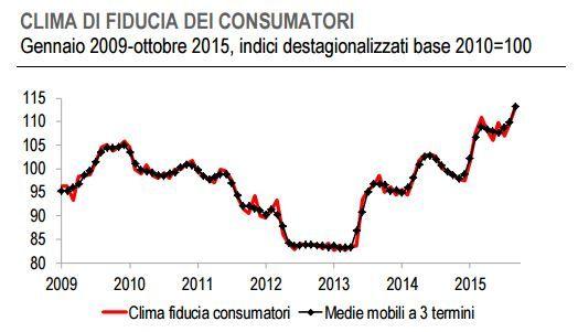 fiducia consumatori ottobre 2015