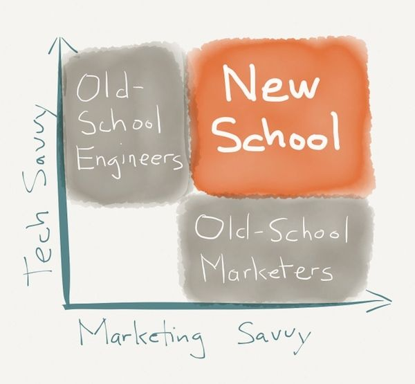 New School Engineers and Marketers a Lot Alike