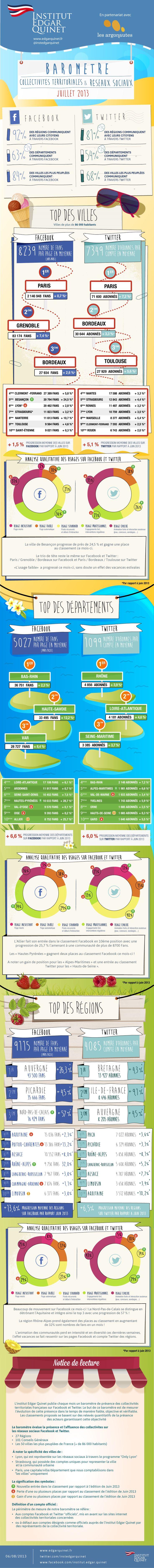 Le baromètre des collectivités territoriales sur les #réseaux #sociaux #Social #Media #Facebook #Twitter #Administration