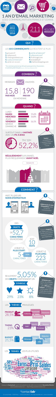 #Infographie Pratiques #emailing des e-commerçants français 2013-2014