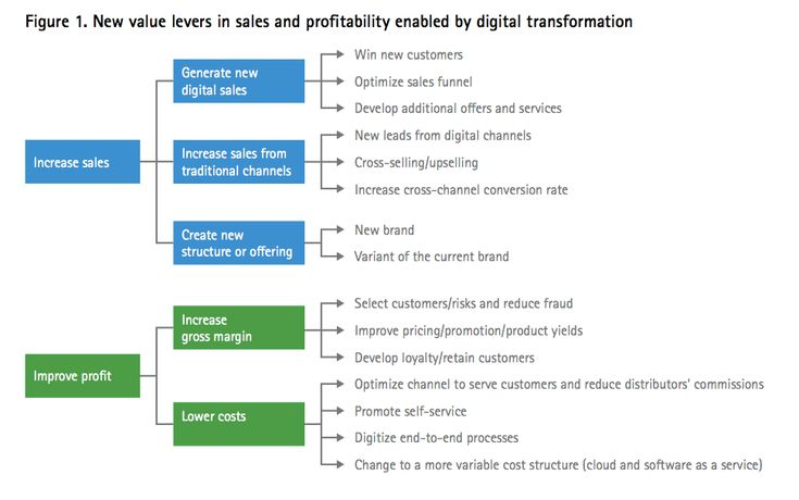 Accenture's Insurance team in Europe sets out the individual value levers within digital transformation.