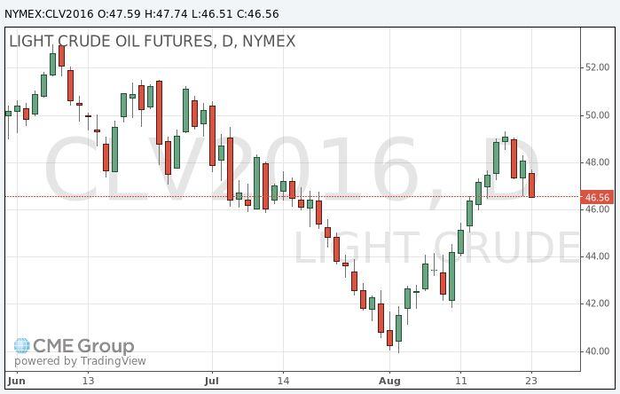 Нефть: обзор ситуации на рынке http://krok-forex.ru/news/?adv_id=8730 Анализ сырьевого рынка, 24 августа: Цены на нефть продолжили снижение после того, как еженедельные данные Минэнерго США продемонстрировали рост совокупных запасов нефти и нефтепродуктов до нового рекордного максимума.             Согласно данным, данные запасы на неделе 13-19 августа выросли на 6,6 млн баррелей до 1,4 млрд баррелей, и это сигнализирует о сохранении избыточного предложения на рынке.   На отчетной неделе…