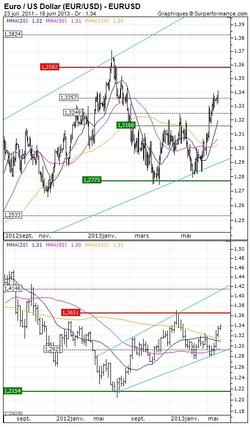 - Euro / US Dollar (EUR/USD) - Analyse à moyen terme du 19/06/2013 : Nervosité palpable avant la FED - Opinion : Positive au dessus de 1.3249 USD >>>>>>> Objectif de cours : 1.3582 USD  - http://www.zonebourse.com/EURO-US-DOLLAR-EUR-USD-4591/analyses-bourse/Nervosite-palpable-avant-la-FED-36786/