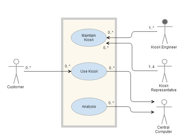 13 best good context diagrams images on pinterest project uml use case diagram ccuart Gallery