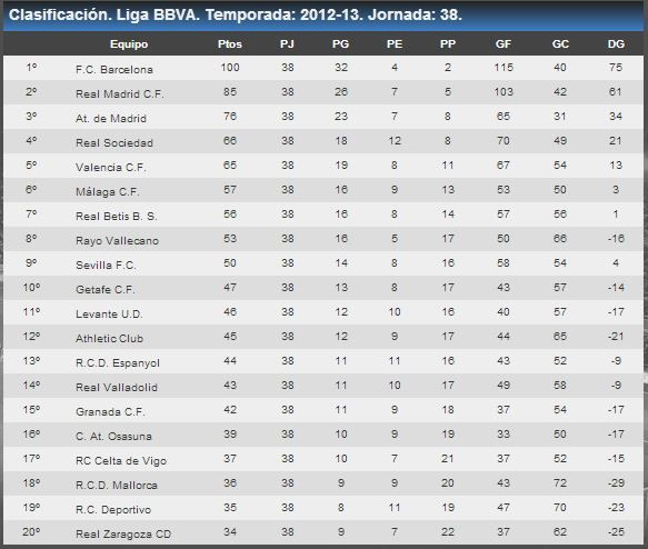 82a Lliga: 2012-13. Campió: FC Barcelona (22a). Palmarès: Real Madrid 32 / FC Barcelona 22 / Atlético de Madrid 9 / Athletic Club 8 / Valencia 6 / Real Sociedad 2 / Real Betis 1 / Sevilla 1 / RC Deportivo 1