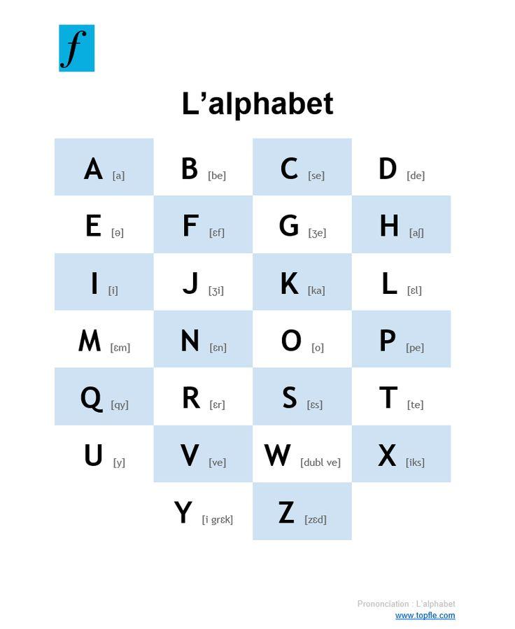 Lettre En Anglais: Prononciation Des Lettres De L'alphabet 20 Consonnes Et 6