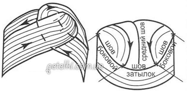 Сначала сформируйте ободок: обведите шарф вокруг головы, перекрещивая концы готовой полосы над серединой лба, сделайте перекрут как показано на рисунке и пришейте концы на затылке перепендикулярно ободку, присобирая их по ширине до В-10 см. Затем соедините края полосы посередине тюрбана и, наконец, пришейте оставшиеся края полосы к верхним боковым краям ободка Декорируйте тюрбан тесьмой из блесток, располагая ее по линиям перекрестий над серединой лба.
