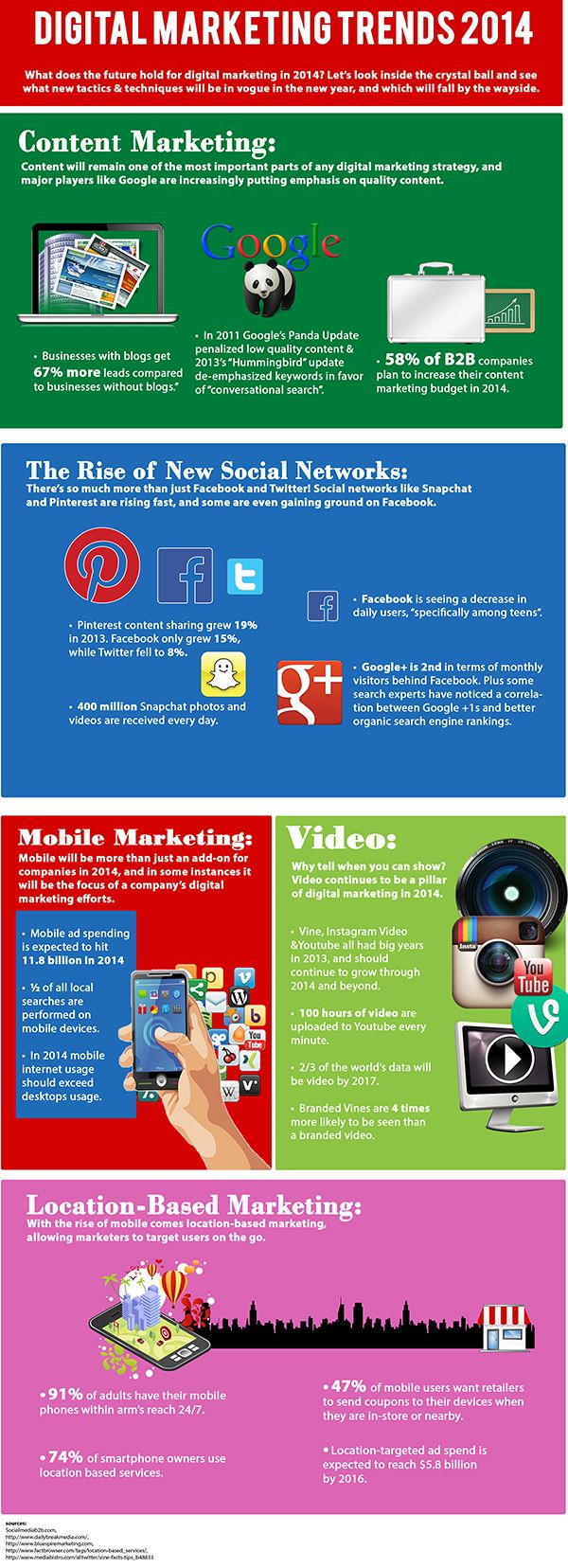 The best 2014 Social Media Marketing Trends 1e380add0648bdbf925f7a8e89767b11