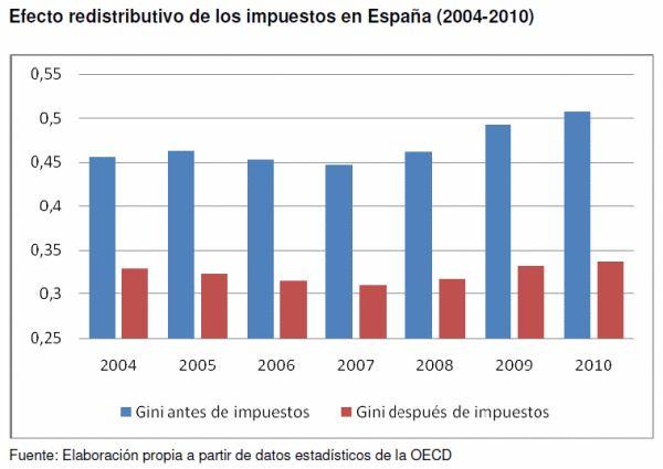 Coeficiente de Gini en España desde 2004. El que quiera entender... Vía @_perpe_