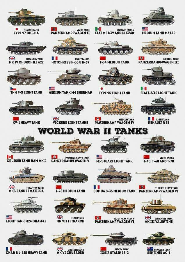 Different tanks used during WW2, by different countries, different technologies, different destruction