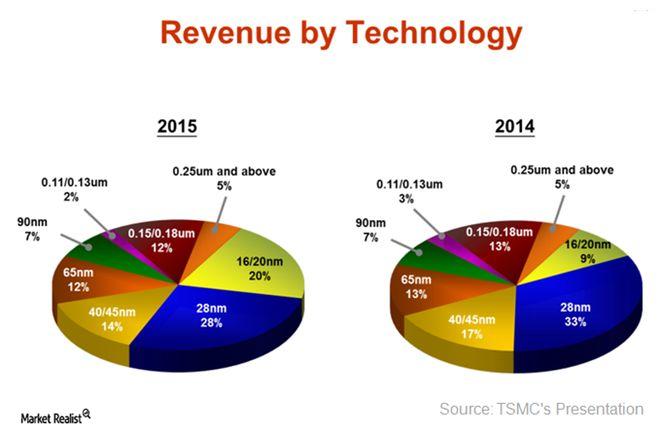 TSMC Moves to 16/20-Nanometer to Improve Its Margins - Market Realist
