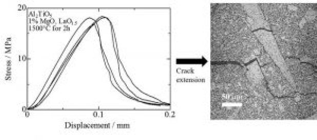 Advances in Engineering features: Thermal expansion and mechanical properties of self-reinforced aluminum titanate ceramics with elongated grains