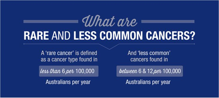 This part I of a infographic summary of the 2014 'Just a Little More Time' report (which can be found along with the full infrographic [http://bit.ly/1e70I6E]) about the additional support and funding needed for rare cancers in Australia. #rarecancer