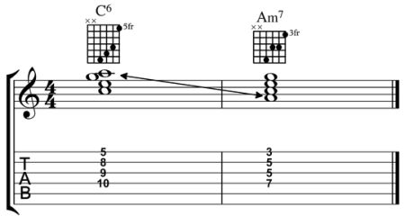 Jasper Smith The four essential drop 2 shapes are the maj7, min7, (Dom)7 and min7b5. These are all diatonic 7ths in a major key. Once you know these, you also know the shapes for major 6th and minor 6th chords as these are synonyms for the minor 7 and minor7b5 respectively.