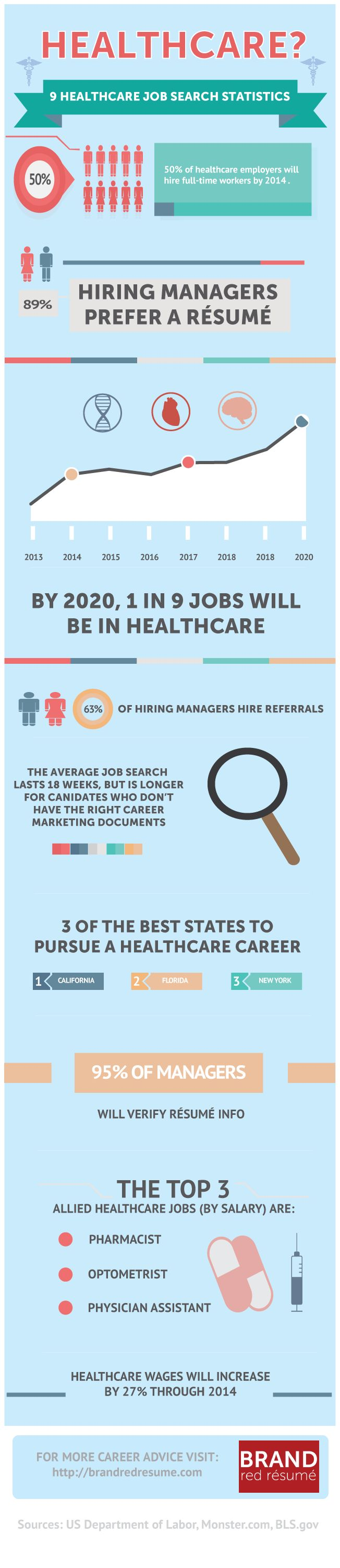 In the midst of a healthcare job search? This info-graphic with 9 healthcare statistics can help you prepare your healthcare job search strategy so yo
