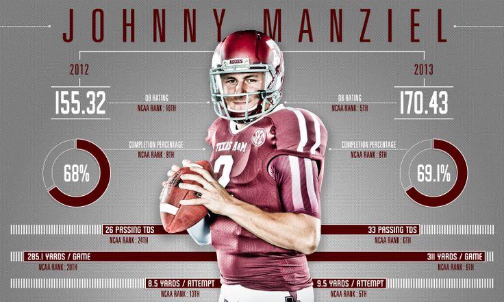 Johnny Manziel Heisman Infographic - 1