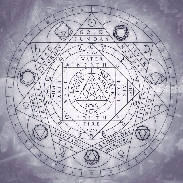 Holy trinity, four elements, days and correspondences- sacred points and divisions of the circle.