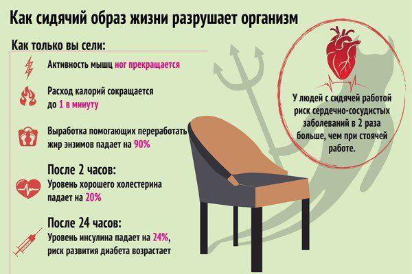 #Инфографика: как #сидячий #образ #жизни разрушает #организм