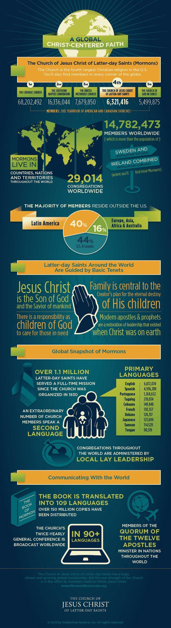 Infographics - LDS Newsroom. A Global Christ-centered faith.