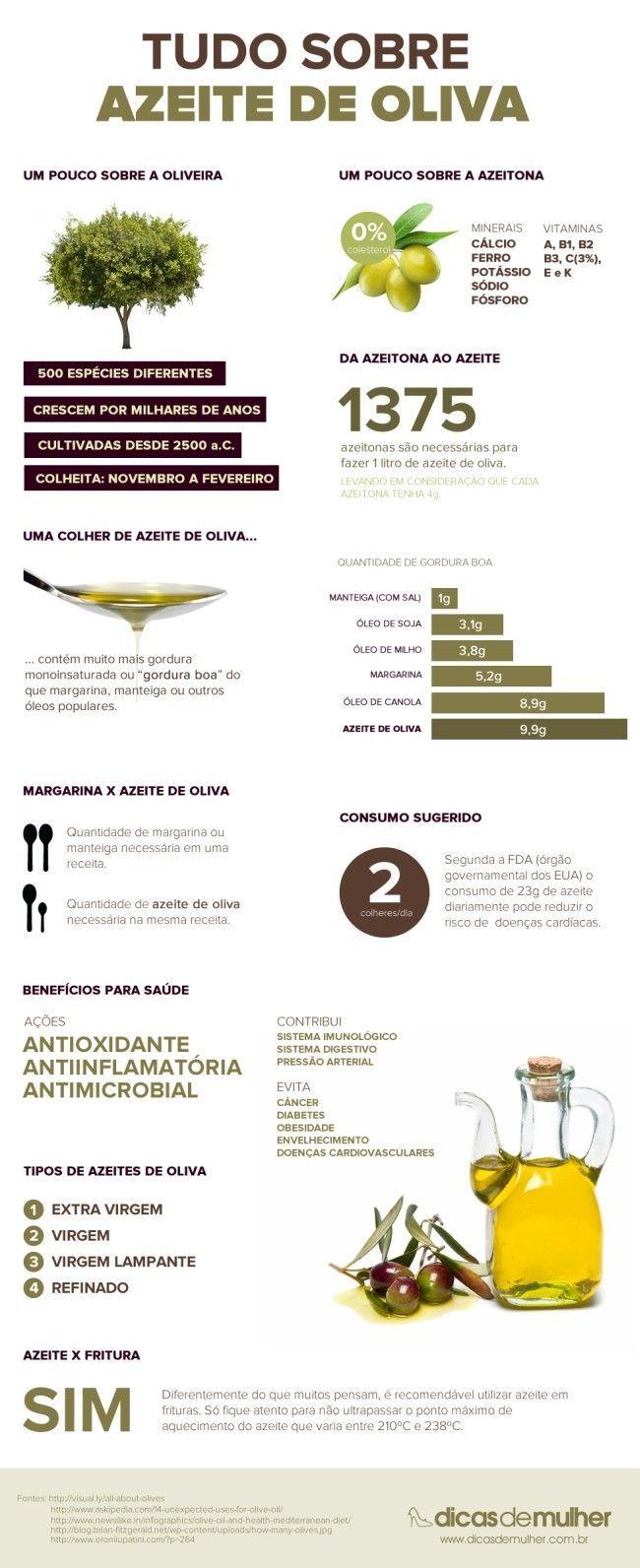 infografico-azeite-de-oliva