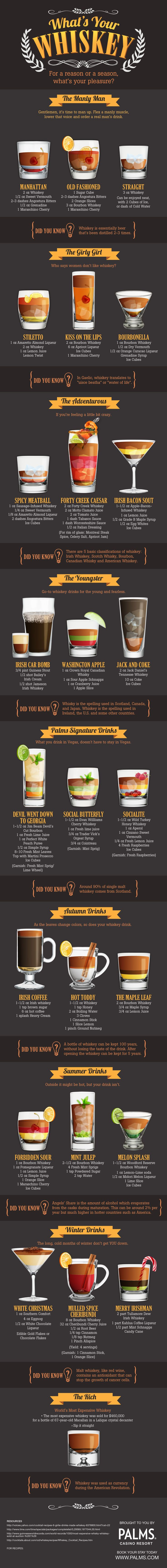 What's Your Favorite Whiskey Drink? #infographic designed by #dezinegirl creative studio for IMI's client Palms Casino & Resort {October 2013}