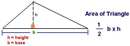 Area of Triangle Formulas