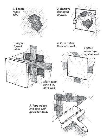 Drywall patch tip  As a drywall contractor, I often encounter situations where I have to patch walls of different thicknesses, from 1/4-in. to 7/8-in. for old plaster walls. Instead of carrying all those different thickness of drywall, as well as scraps of wood for backing and furring, all I need in my truck is a remnant of 1/2-in. drywall, a roll of fiberglass mesh tape, hot-mud (quick-setting) joint compound, and my normal taping tools. As shown in the drawings at left, I cut out