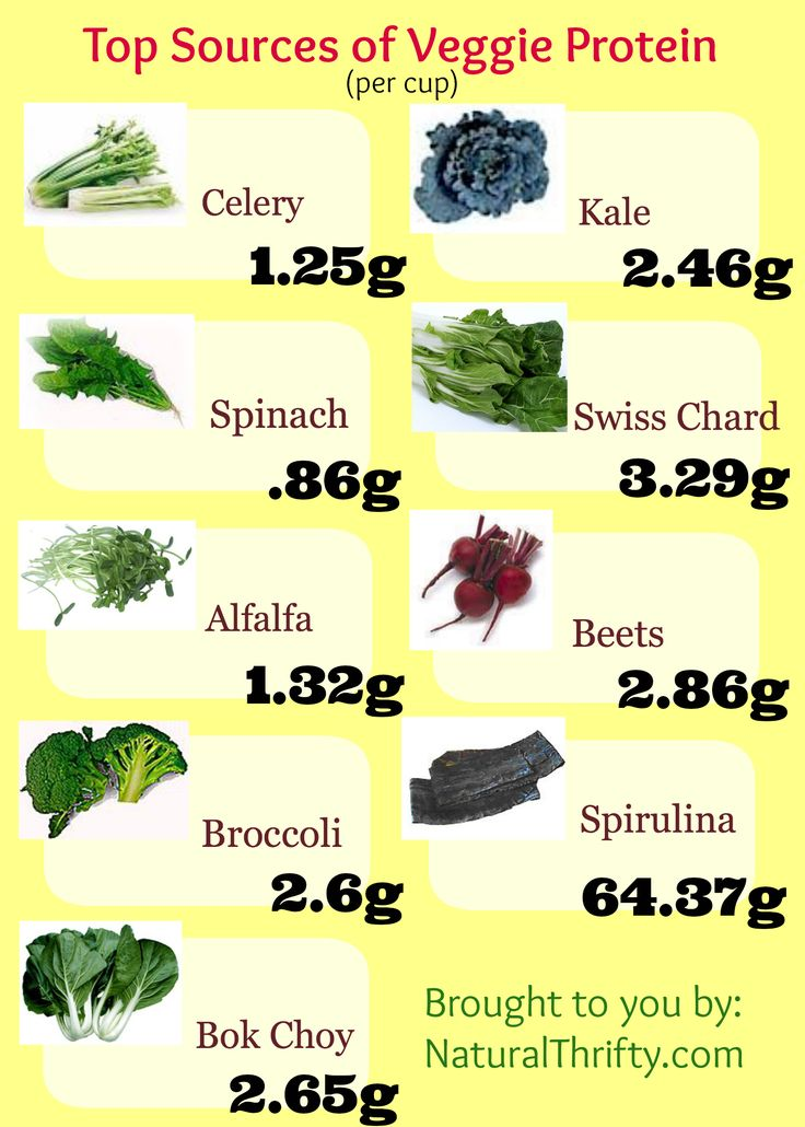 Vegetable Juicing Recipes: veggie protein sources chart - naturalthrifty.com #vegetable #Juices #protein