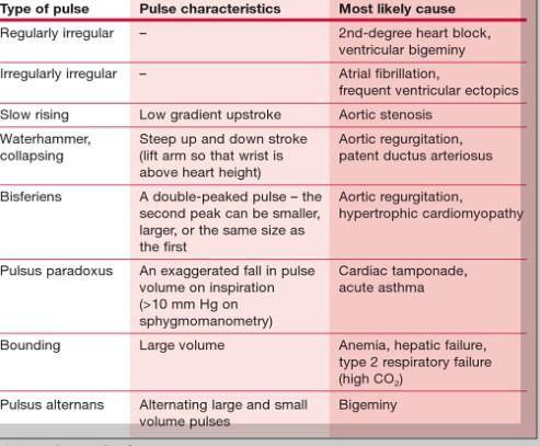 pulse abnormalities
