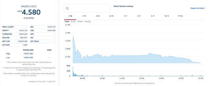 Gaming firm Razer surges 41% following Hong Kong IPO