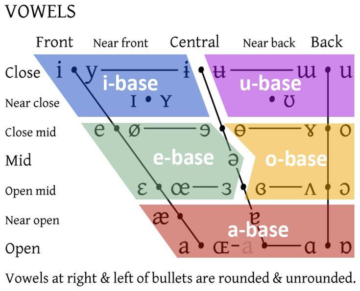 vowel chart!