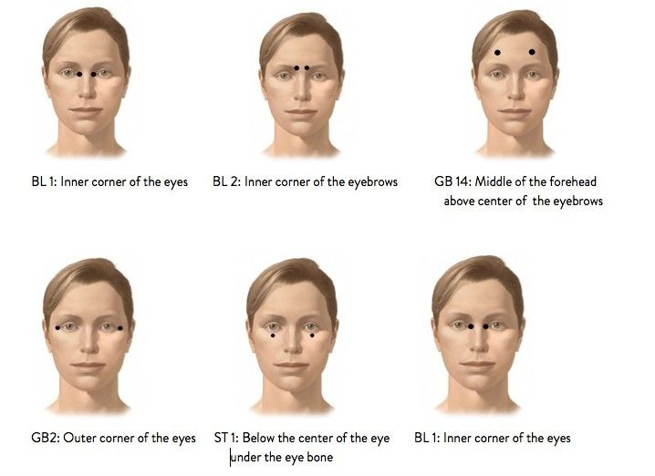 Accupressure points for fatigued eyes. Massage each point for 10 seconds, 3 times