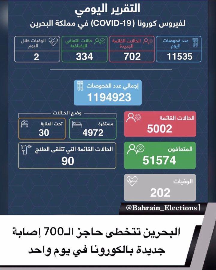 البحرين تتخطى حاجز الـ700 اصابة جديدة بالكورونا فــي يوم واحد اجرت وزارة الصحة فحوصات التي بلغ عددها 11535 في يوم 8 سبتمبر 2 Boarding Pass Bahrain Airline
