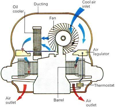 volkswagen air cooled engine diagram volkswagen auto wiring vw air cooled engine my vw super beetle restore project on volkswagen air cooled engine diagram