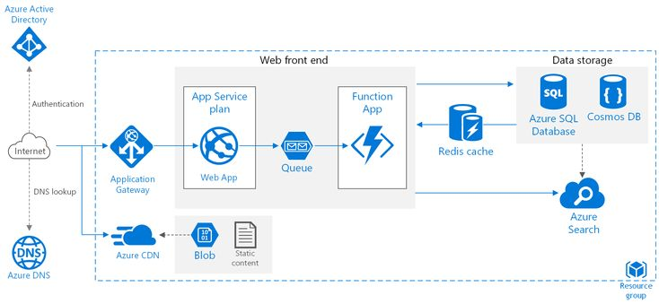 Hidden gems of Azure Web Apps App, This or that questions