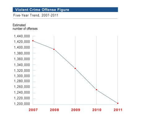 Hey, look, crime in the US is dropping. Source: US Dept of Justice, Federal Bureau of Investigation, Criminal Justice Information Services Division