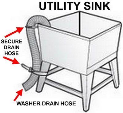 Washing Machine Drain Hose To Utility Sink