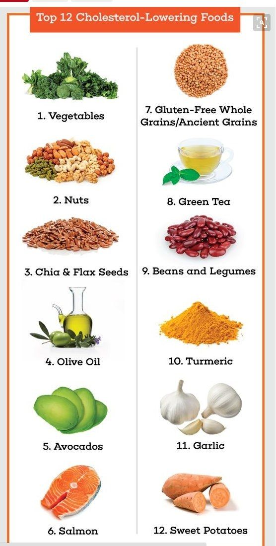 Foods To Reduce Cholesterol
