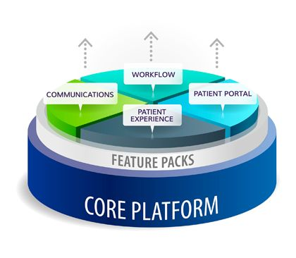 Core Platform - Laying the Foundation for Innovation