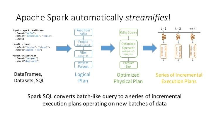 Do your Streaming ETL at Scale with Apache Spark's Structured Streaming