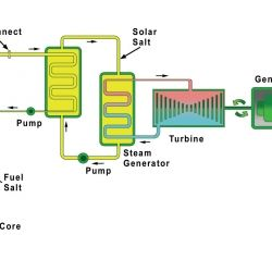 The 268 best nuclear energy images on pinterest nuclear energy the integral molten salt reactor imsr block diagram ccuart Image collections