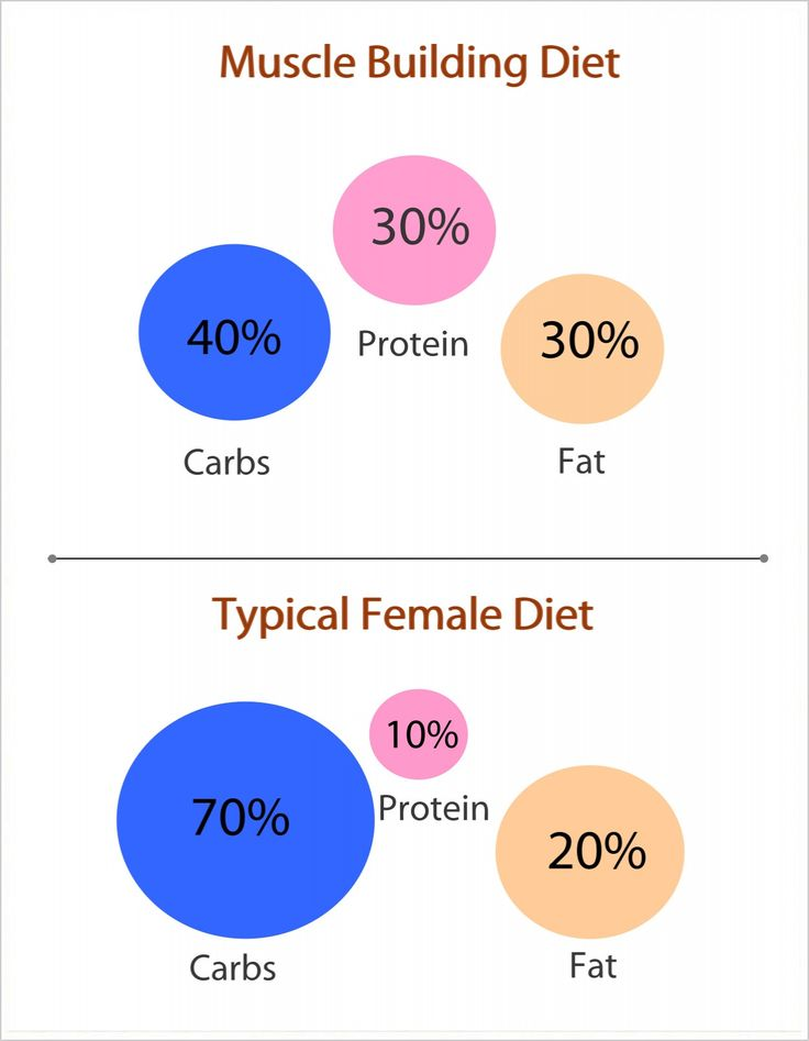 Protein is key!! Yes we love those carbs  Calculate carb, protein and fat ratios in calories and grams