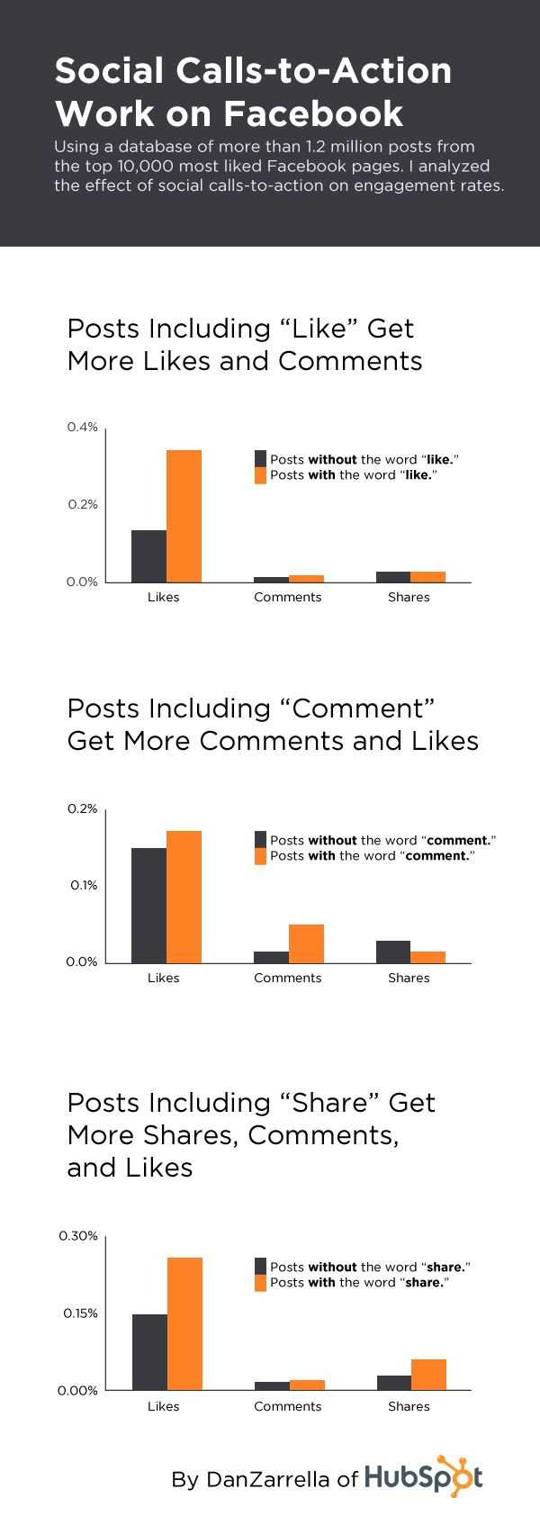 New Facebook Data: Social CTAs Lead to More Comments, Likes & Shares [#INFOGRAPHIC]