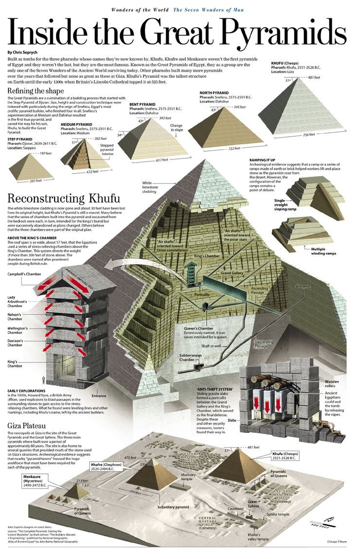 """history importance and physical structure of the three pyramids of giza Khufu did so by building the greatest of the three pyramids known collectively as the """"great pyramids"""" or the """"giza pyramids"""" for the modern town in lower egypt near where they are located khufu's pyramid covers 131 acres, is 479 feet high, and has a slope of 53 degrees."""