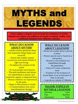 Students understand the differences between myths and legends. This poster provides a list of characteristics of each genre. This poster is grounded in the Common Core State Standards -- FREE --