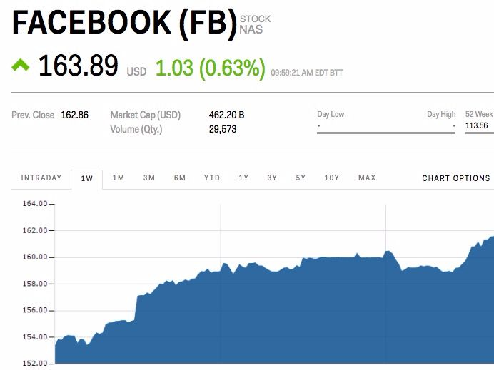 Facebook is edging higher after announcing a paid news feature (FB) - Facebook stock is moving slightly higher after the company announced it will be rolling out a paid news modelon its platform.  After news media companies requested anti-trust exemptions from Congress to collectively negotiate with large platforms like Facebook and Google, Facebook announced an olive branch of sorts.  According to Leon Lazaroff of TheStreet, Facebook plans on testing a subscription and metered paywall…