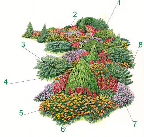 Awesome Immergr ner Garten durch wechselnde Bepflanzungen Immergr ner garten Immergr n und Bepflanzung