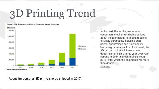 Is 3D printing just a fad or is the best yet to come